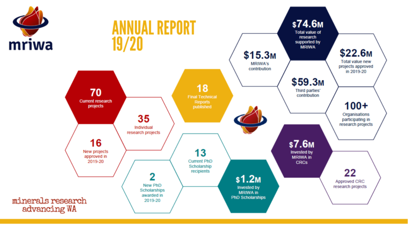 Image taken from Annual Report outlining MRIWA's research portfolio statistics
