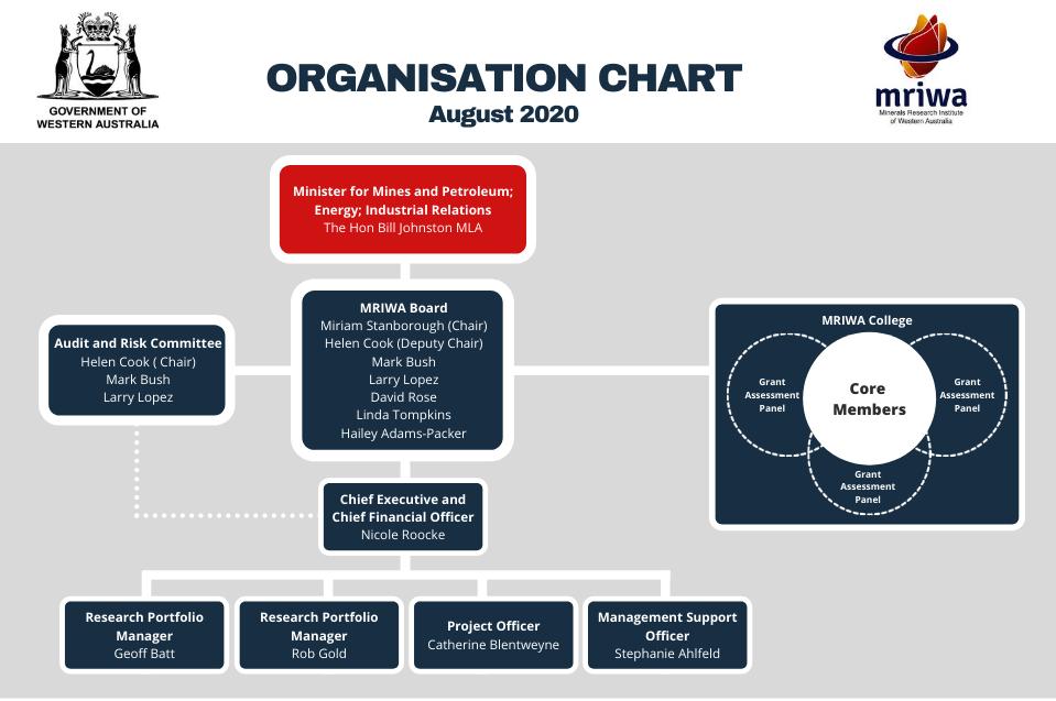 MRIWA Organisation Chart